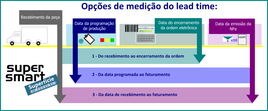 Formas de medir o lead time no software de gestão Supersmart